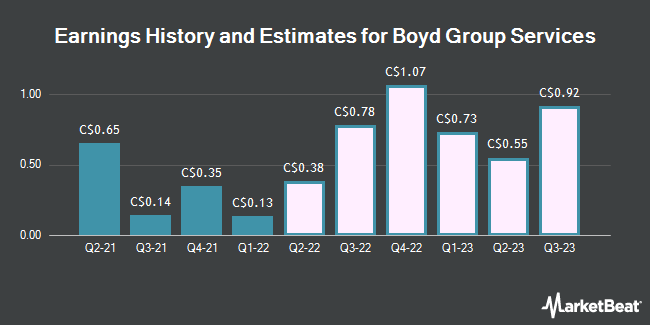 Earnings History and Estimates for Boyd Group Income Fund (TSE:BYD)