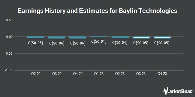 Earnings History and Estimates for Baylin Technologies (TSE:BYL)