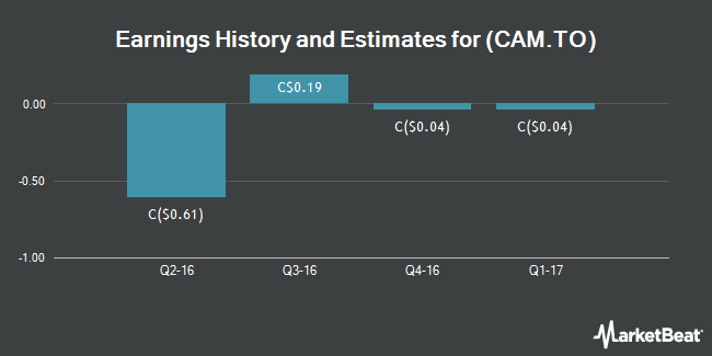 Earnings by Quarter for Canam Group (TSE:CAM)