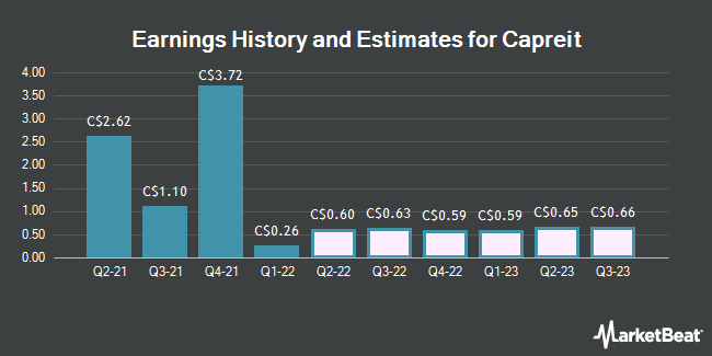 Earnings History and Estimates for Capreit (TSE:CAR)