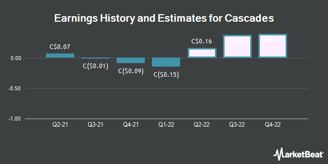 Earnings History and Estimates for Cascades (TSE:CAS)