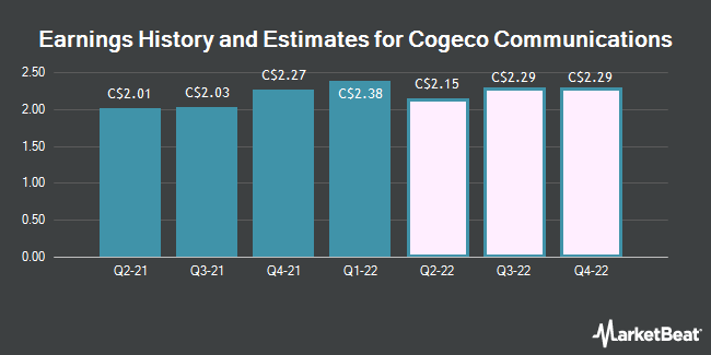 Earnings by Quarter for Cogeco Communications (TSE:CCA)