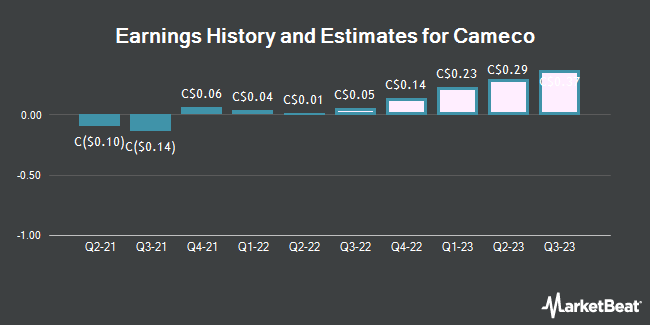 Earnings History and Estimates for Cameco (TSE:CCO)