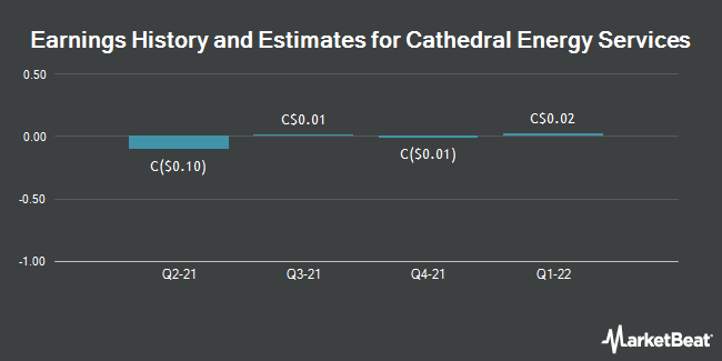 Earnings by Quarter for Cathedral Energy Services Ltd (TSE:CET)