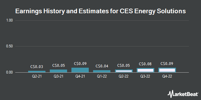 Earnings by Quarter for Canadian Energy Services & Technlgy Corp (TSE:CEU)
