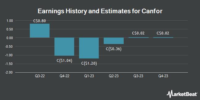 Earnings by Quarter for Canfor (TSE:CFP)