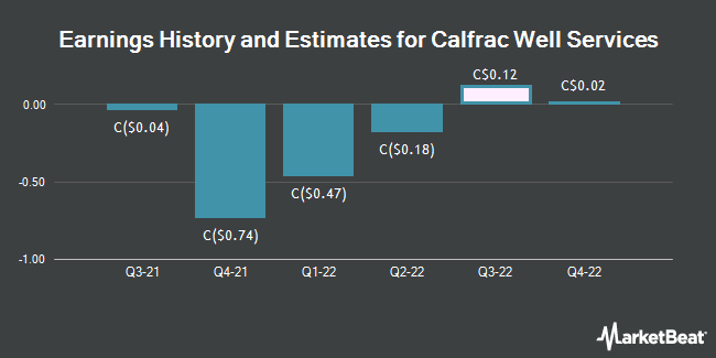 Earnings History and Estimates for Calfrac Well Services (TSE:CFW)