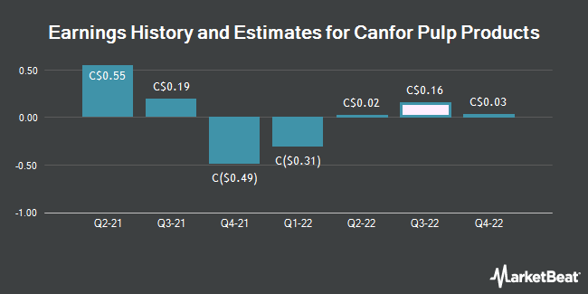 Earnings by Quarter for Canfor Pulp Products (TSE:CFX)