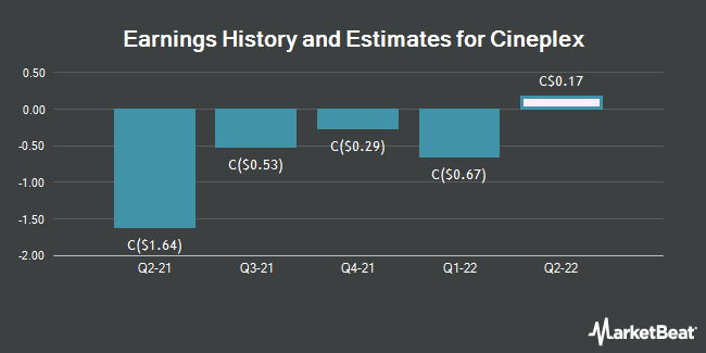 Earnings by Quarter for Cineplex (TSE:CGX)