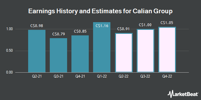 Earnings History and Estimates for Calian Group (TSE:CGY)