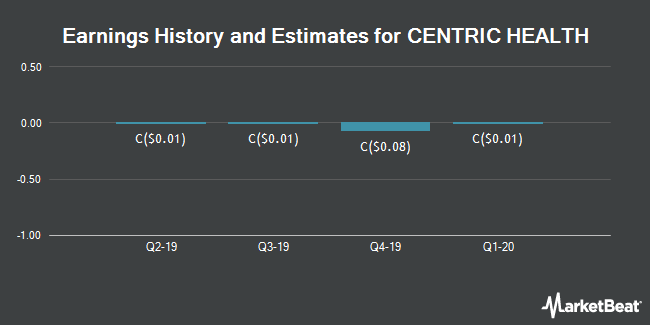 Earnings by Quarter for CENTRIC HEALTH Corp (TSE:CHH)