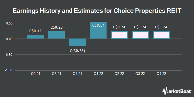 Earnings History and Estimates for Choice Properties REIT (TSE:CHP)