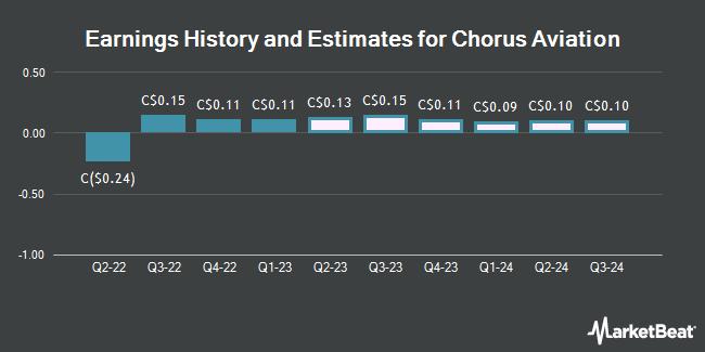 Earnings by Quarter for Chorus Aviation (TSE:CHR)