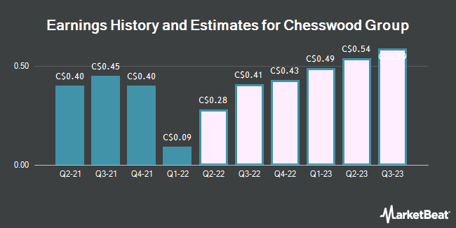 Earnings by Quarter for Chesswood Group Ltd (TSE:CHW)
