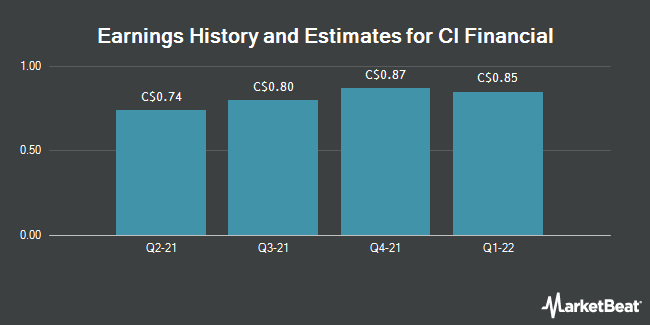 Earnings by Quarter for CI Financial Corp (TSE:CIX)