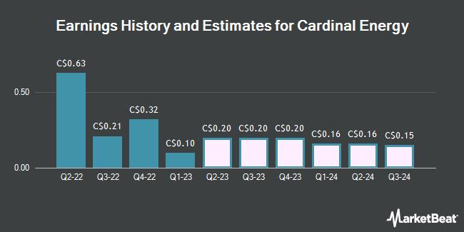 Earnings by Quarter for Cardinal Energy Ltd (TSE:CJ)