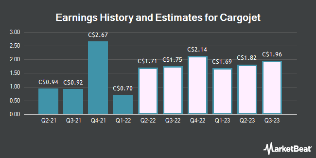 Earnings History and Estimates for Cargojet (TSE:CJT)