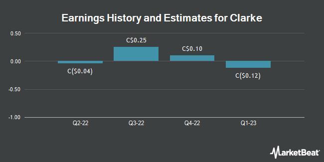 Earnings by Quarter for Clarke (TSE:CKI)