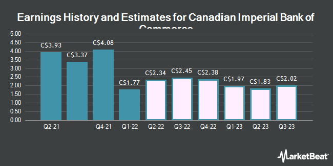Earnings History and Estimates for Canadian Imperial Bank of Commerce (CM.TO) (TSE:CM)