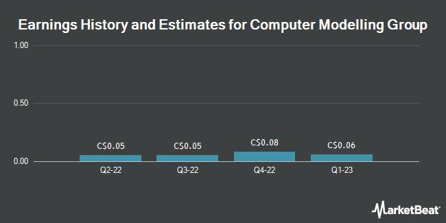 Earnings by Quarter for Computer Modelling Group (TSE:CMG)