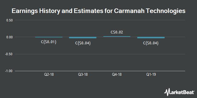Earnings History and Estimates for Carmanah Technologies (TSE:CMH)