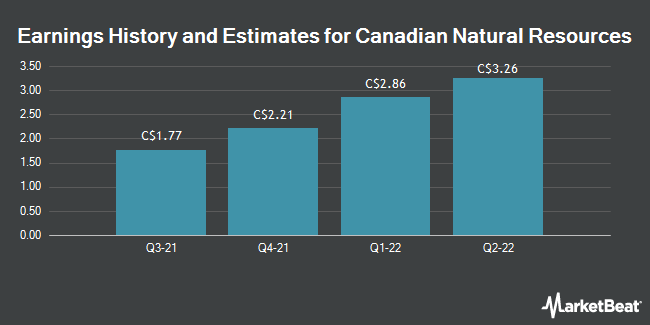 Earnings by Quarter for Canadian Natural Resources Limited (TSE:CNQ)