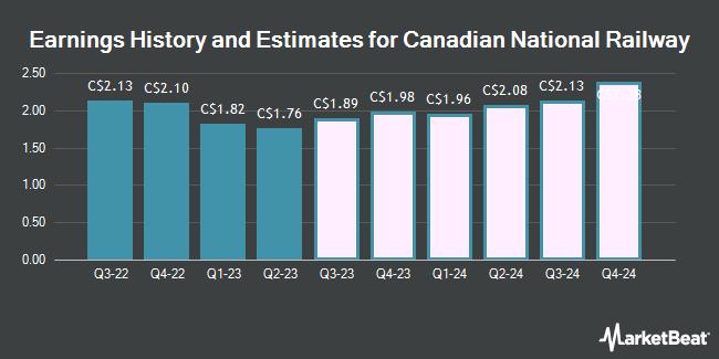 Earnings History and Estimates for Canadian National Railway (TSE:CNR)