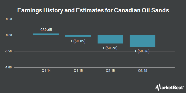 Earnings by Quarter for Canadian Oil Sands Ltd (TSE:COS)