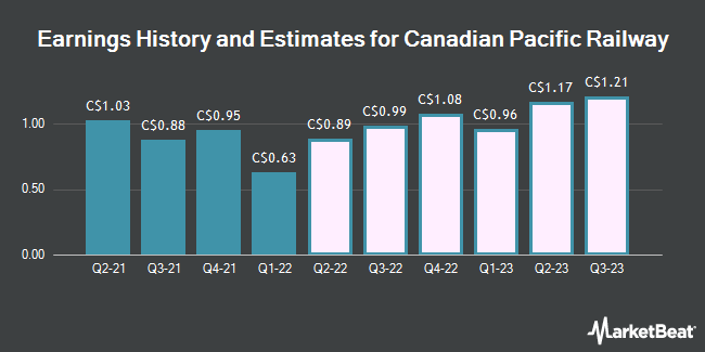 Earnings History and Estimates for Canadian Pacific Railway (TSE:CP)
