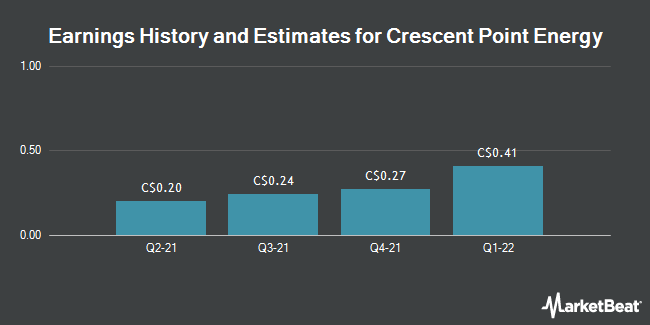 Earnings by Quarter for Crescent Point Energy Corp (TSE:CPG)