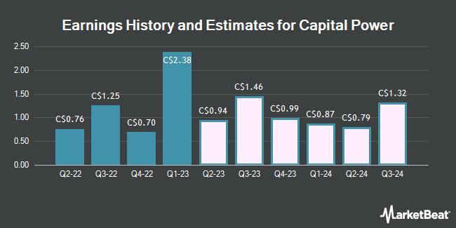 Earnings History and Estimates for Capital Power (TSE:CPX)