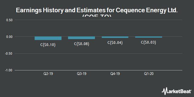 Earnings by Quarter for Cequence Energy Ltd (TSE:CQE)