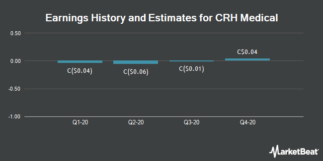 Earnings by Quarter for CRH Medical Corp (TSE:CRH)