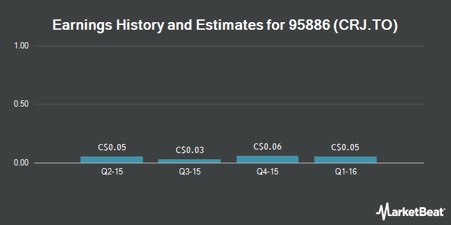 Earnings by Quarter for Claude Resources (TSE:CRJ)