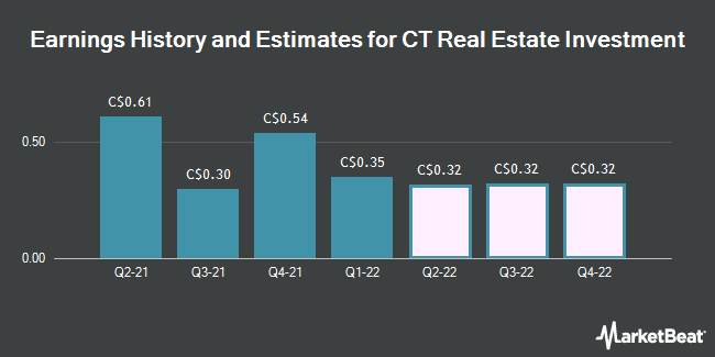 Earnings by Quarter for CT Real Estate Investment Trust (TSE:CRT)