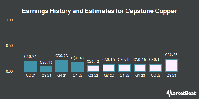 Earnings by Quarter for Capstone Mining Corp (TSE:CS)