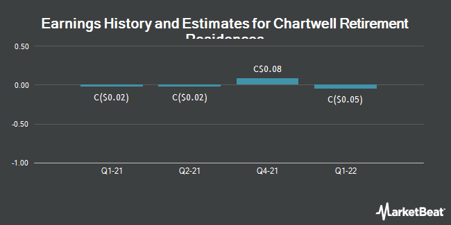 Earnings History and Estimates for Chartwell Retirement Residences (TSE:CSH)