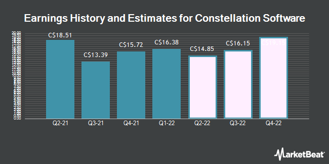 Earnings by Quarter for Constellation Software (TSE:CSU)