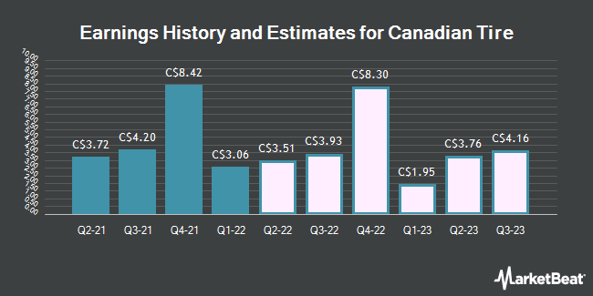 Earnings History and Estimates for Canadian Tire (TSE:CTC)