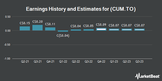 Earnings by Quarter for Copper Mountain Mining Co.. (TSE:CUM)