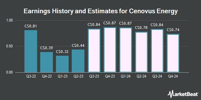 Earnings by Quarter for Cenovus Energy (TSE:CVE)