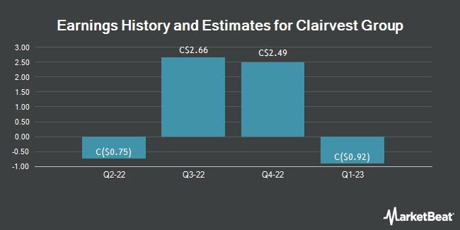 Earnings by Quarter for Clairvest Group (TSE:CVG)