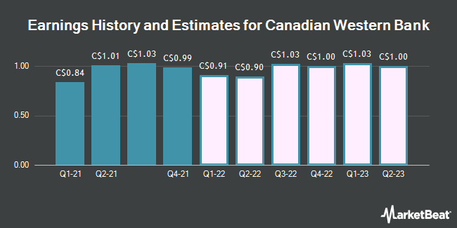 Earnings History and Estimates for Canadian Western Bank (TSE:CWB)