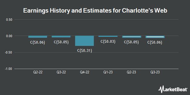 Earnings History and Estimates for Charlotte`s Web (TSE:CWE)