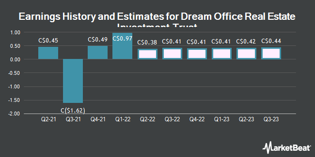 Earnings by Quarter for Dream Office Real Estate Investment Trst (TSE:D)