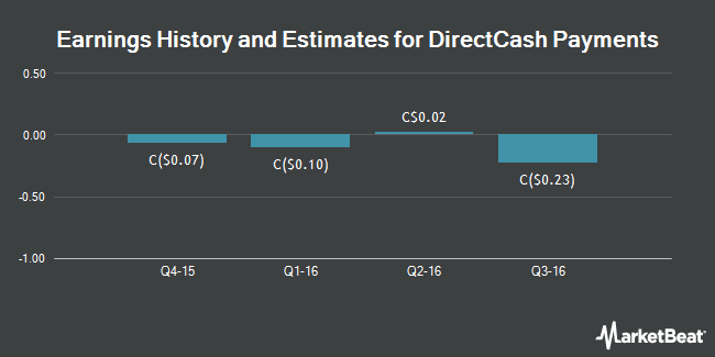 Earnings by Quarter for Directcash Payments (TSE:DCI)