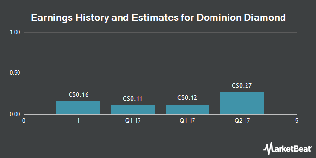 Earnings by Quarter for Dominion Diamond Corp (TSE:DDC)