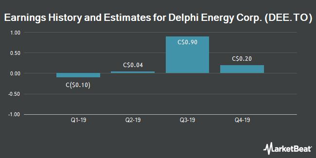 Earnings by Quarter for Delphi Energy Corp. (TSE:DEE)