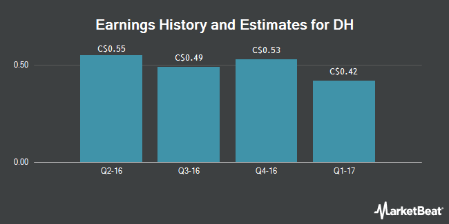 Earnings by Quarter for DH Corp (TSE:DH)