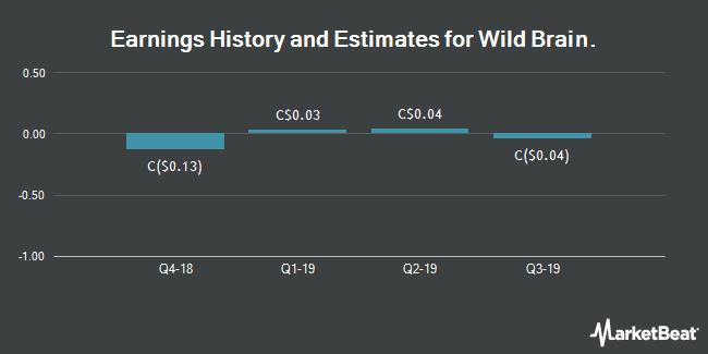 Earnings by Quarter for DHX Media (TSE:DHX)